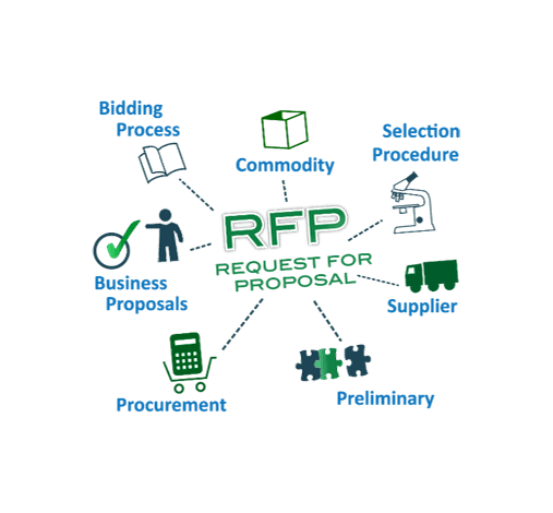 Winning Proposals & RFPs